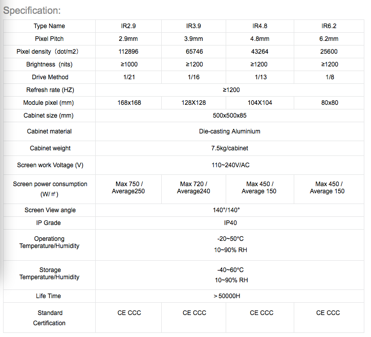 LED Specifications